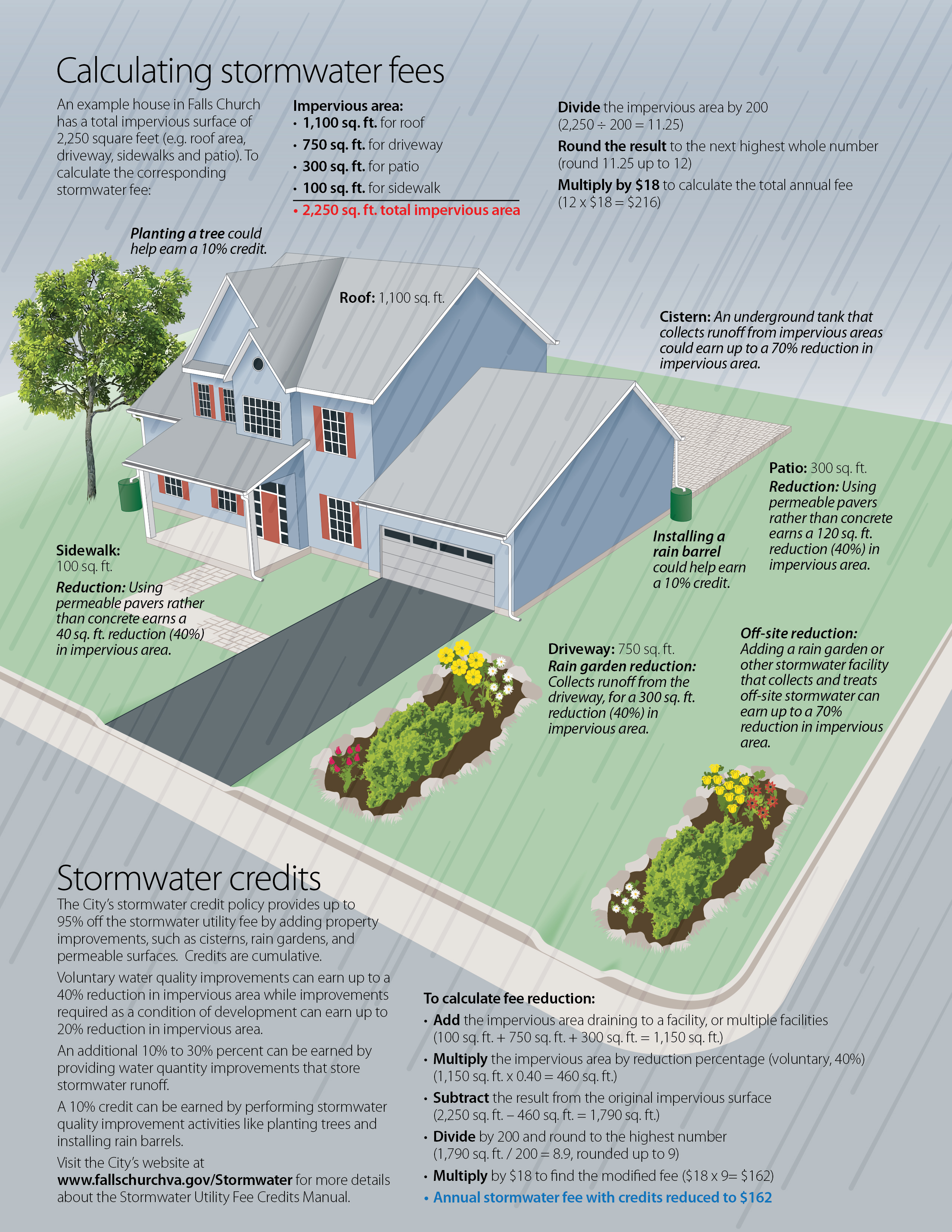 Stormwater Credit Infographic
